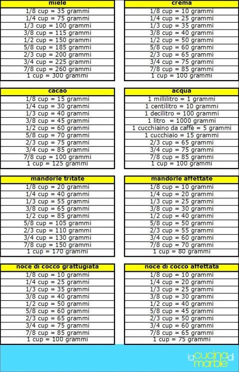 tabelle conversione pesi